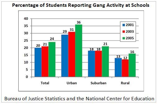 Teen Gang Activity 61