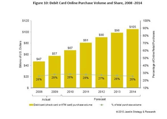 Online shopping using debit card