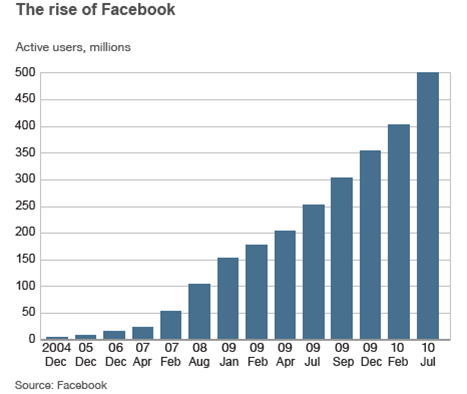 Cyberbullying on facebook statistics