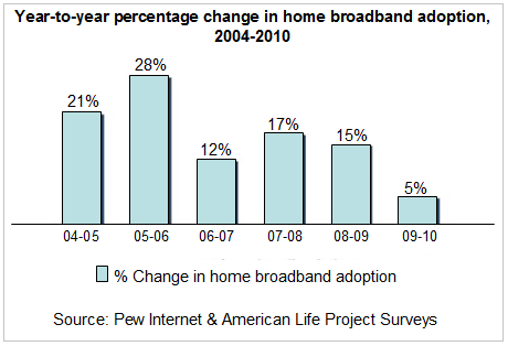 the Pew Research Center's Internet & American Life Project found at a
