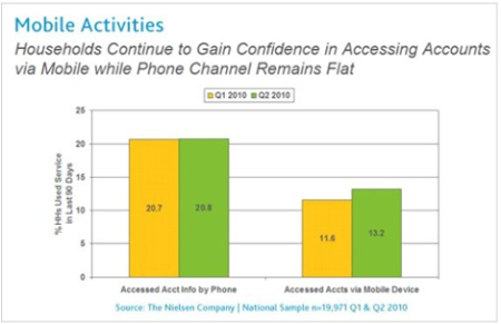 research paper on mobile banking 2010 Research on mobile banking and the impact of technology adoption on customer satisfaction especially in pakistan  relationship between customer satisfaction and.