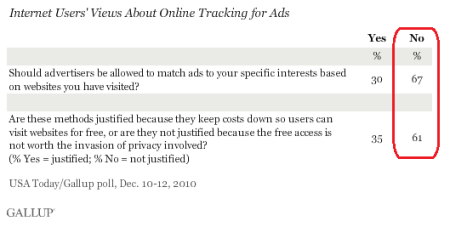 online advertising proposal