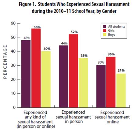 report sexual harrasment assault student resolve