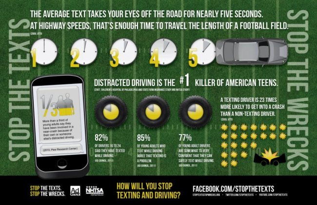 ... Consumer Reports Study; Young Adults, Cars, and Phones a Deadly Mix ...